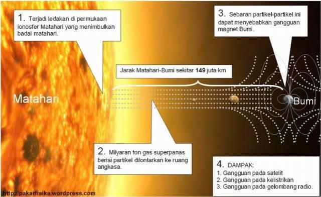 badai_matahari_2012_pakarfisika