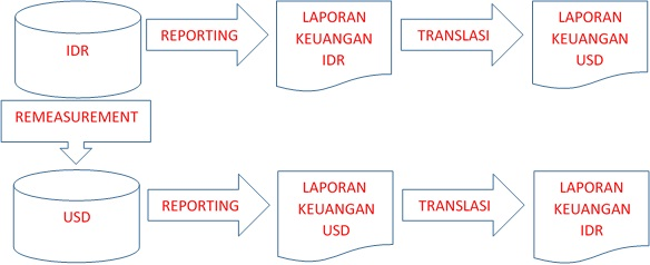 Remeasurement dan Translasi